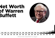 Photo of Warren Buffet Net Worth – How Much does the World's 4th Richest Person Make?
